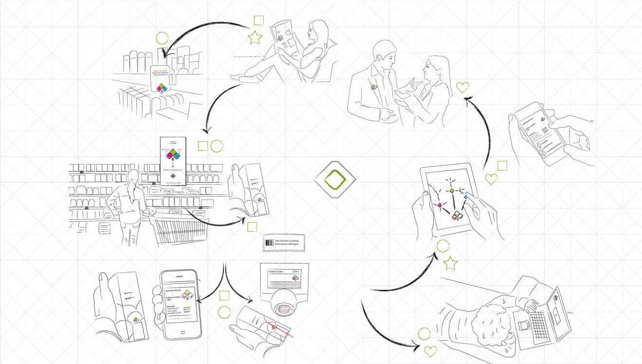 N-Service-Design